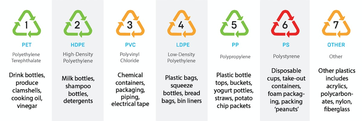 What The Plastic Codes Mean | Method Recycling